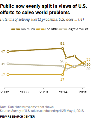 Evenly Png - Public now evenly split in views of U.S. efforts to solve world ...