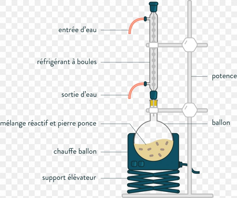 Chemical Species Png - Reflux Condenser Chemistry Chemical Synthesis Round-bottom Flask ...