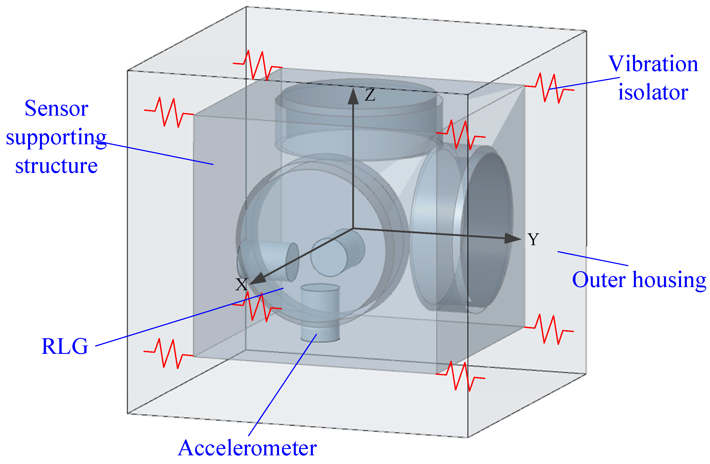 Vibrating Structure Gyroscope Png - Sensors | Free Full-Text | Coupled Dynamic Analysis and Decoupling ...