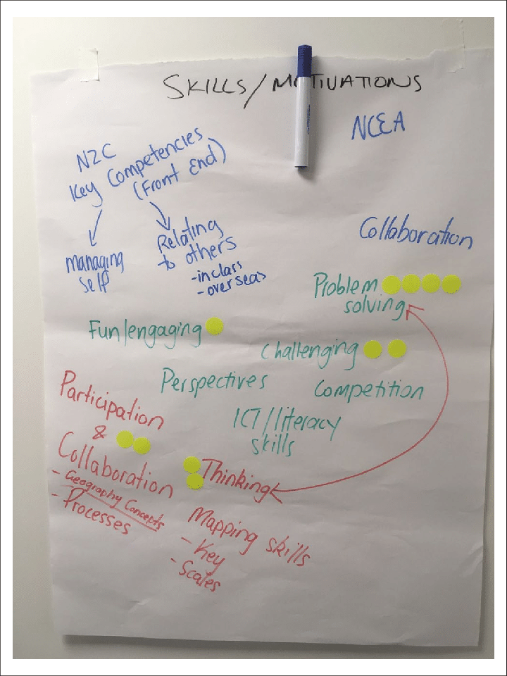 Motivation For Teachers Png - Skills and motivation flipchart identified by social science ...
