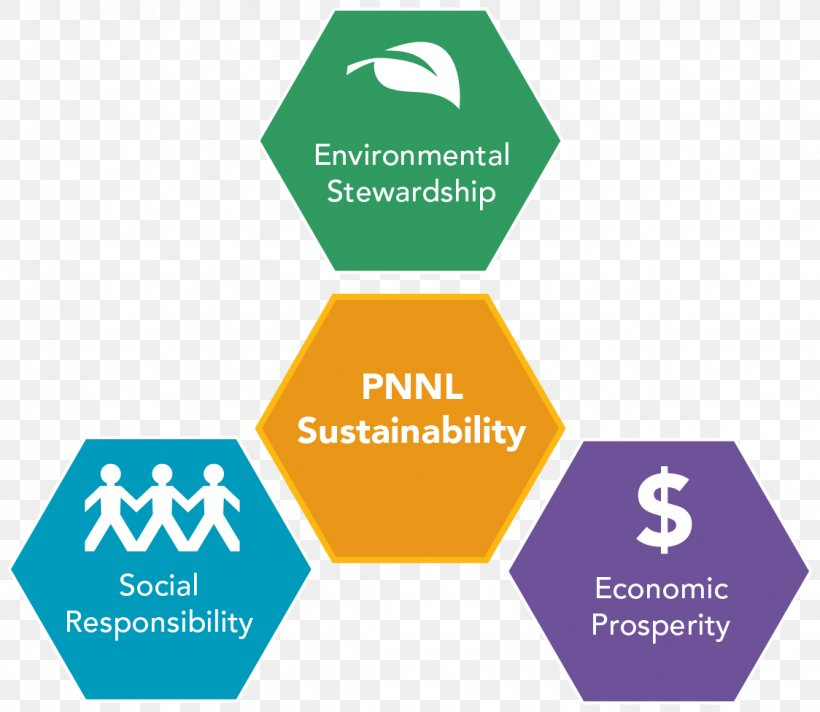 Brundtland Commission Png - Social Sustainability Social Responsibility Sustainable ...