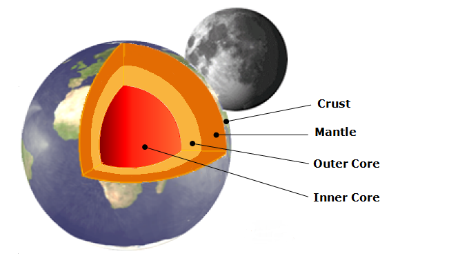 Earth Structure Png - Structure of the Earth - Earth Site Education