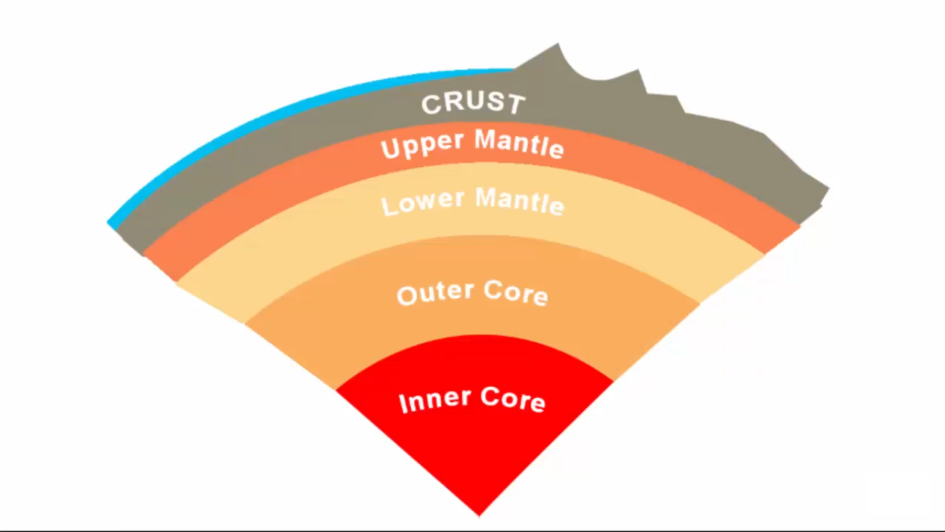 Earth Structure Png - Structure of The Earth- Interior and composition — Steemit