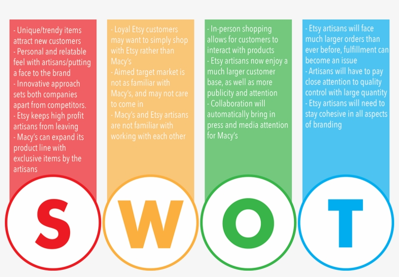 Swot Analysis Png - Swot Analysis Of Macy's And PNGio Collaboration - Macy's Swot ...