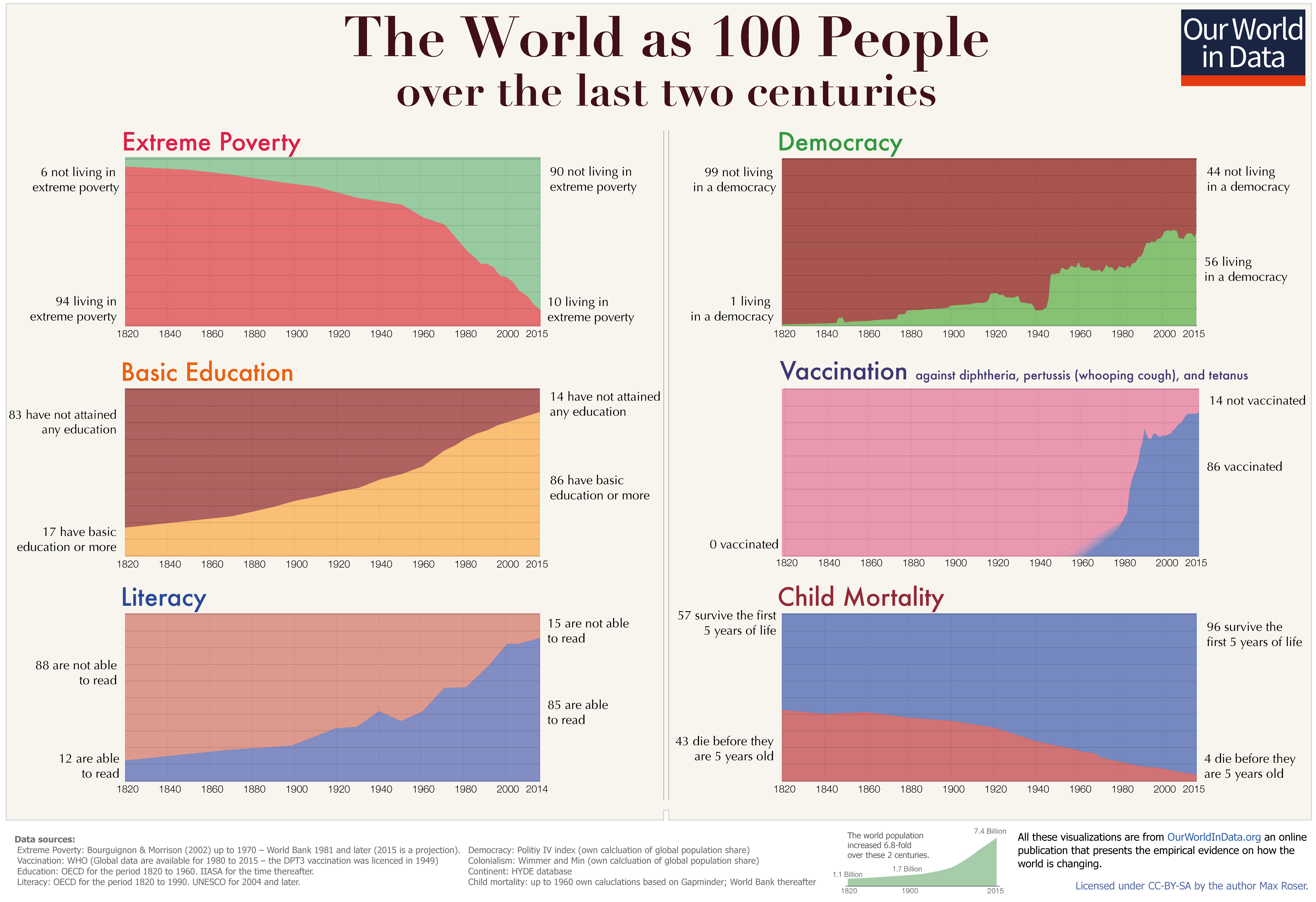 Png Of Two People Falling Opposite Directions - The short history of global living conditions and why it matters ...