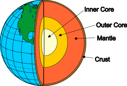 Earth Structure Png - The Structure of the Earth- - A-Level Geography - Marked by ...