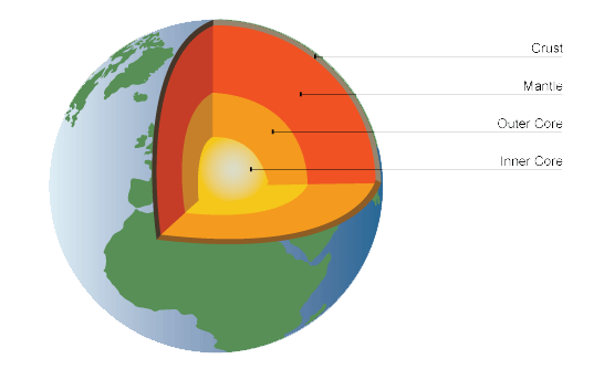 Earth Structure Png - The Structure of the Earth - Changing Earth