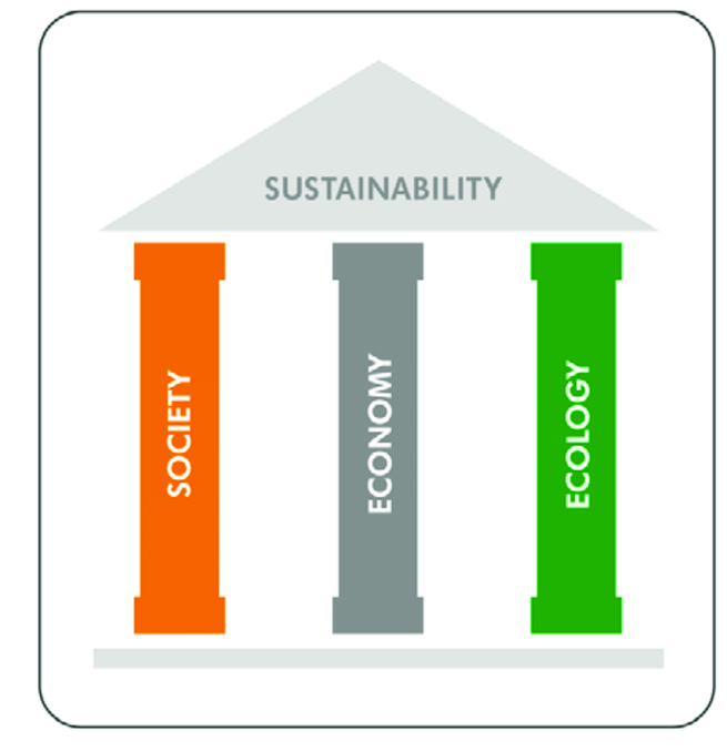 Brundtland Commission Png - The three-pillar model of sustainability (adapted from Brundtland ...
