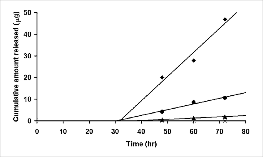 Desmethoxycurcumin Png - Time courses of penetration of curcuminoids through shed snake ...