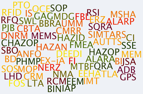 Abbreviations Png - TMA (Too Many Acronyms) : eloquentscience.com
