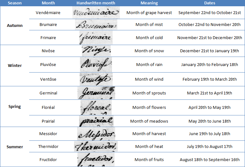 French Republican Calendar Png - Understanding records from the French Revolution — My French Roots