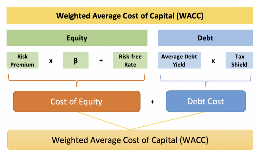 Weighted Average Cost Of Capital Png - Understanding the Weighted Average Cost of Capital (WACC) | by ...