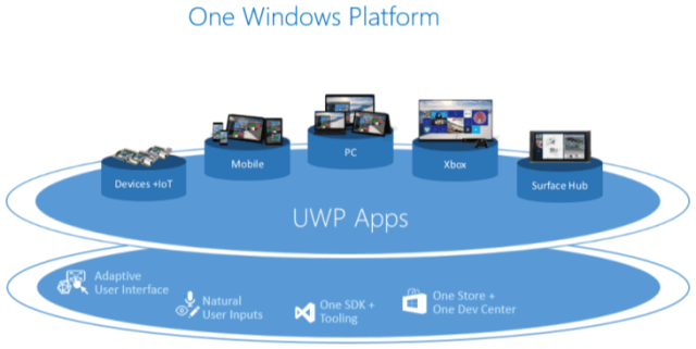 Universal Windows Platform Apps Png - Universal Windows Apps coming to Xbox One this summer | Ars Technica