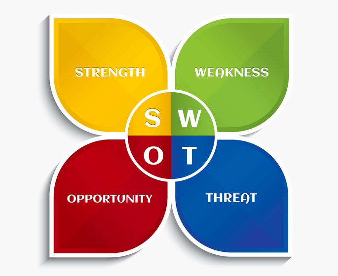 Swot Analysis Png - What Is a SWOT Analysis? | SpaBoom