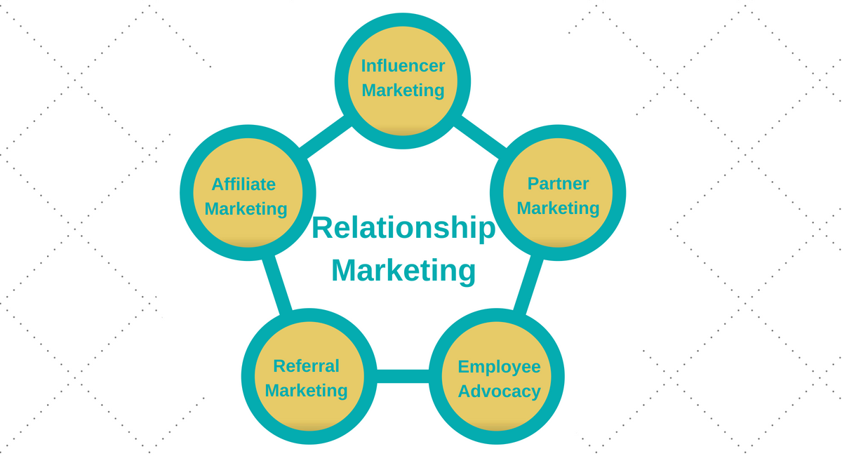 Relationship Marketing Png - What is Relationship Marketing? Everything You Need to Know | Tinuiti