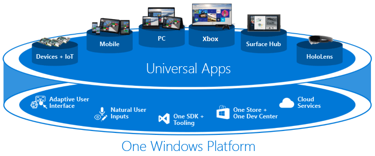 Universal Windows Platform Apps Png - What's a Universal Windows Platform (UWP) app? - UWP applications ...