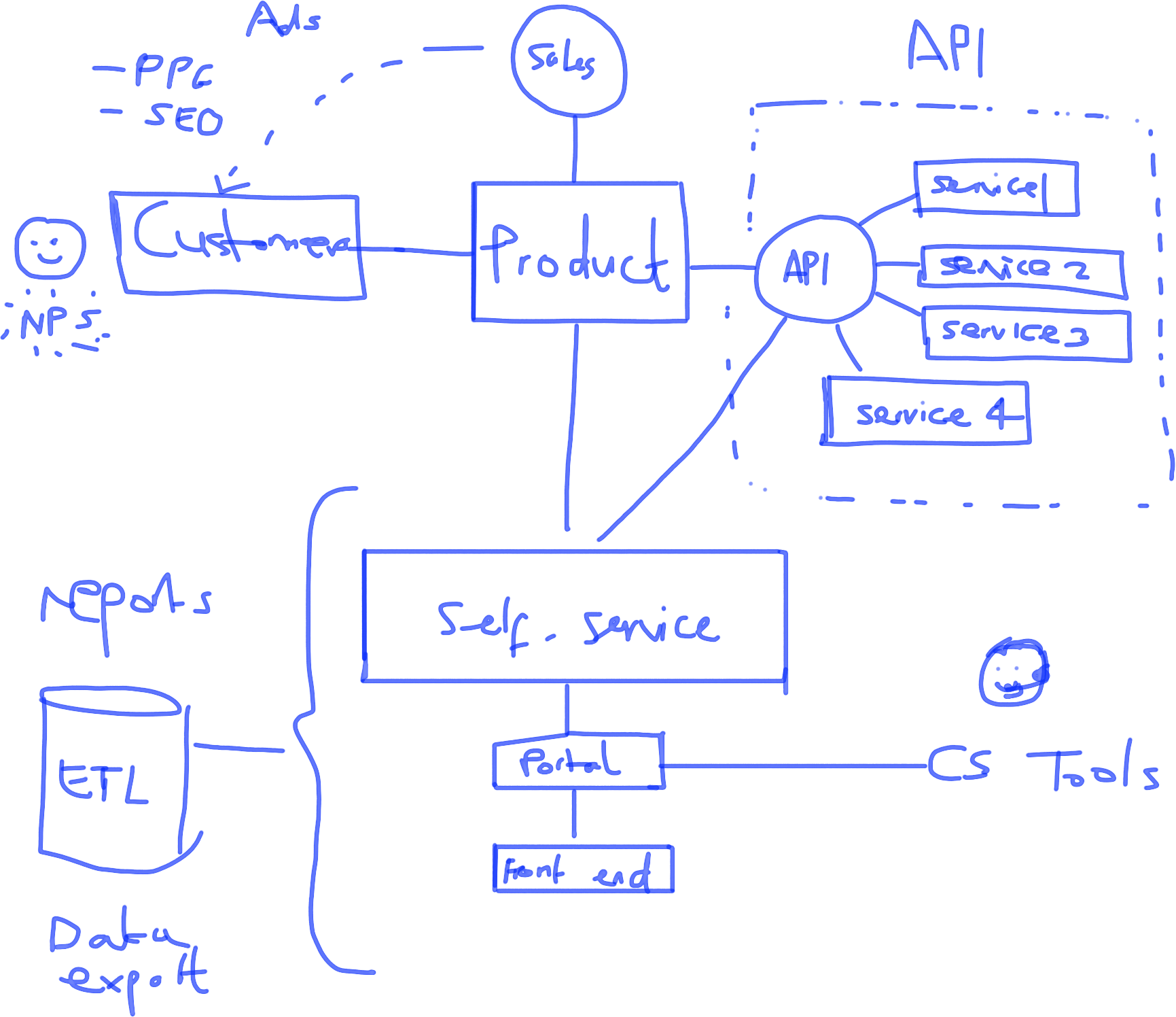 Whiteboard Writing Transparent Png Cli 2400046 Png Images Pngio Create freely, work naturally give your ideas room to grow with whiteboard. whiteboard writing transparent png