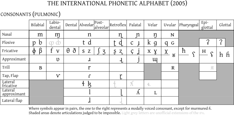 Extensions To The International Phonetic Alphabet Png - Why All (Serious) English Teachers Should Know the IPA – Jennifer ...