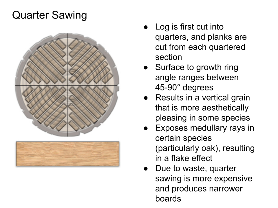 Quarter Sawing Png - Wood Sawing and Veneer Slicing Techniques — WoodZest