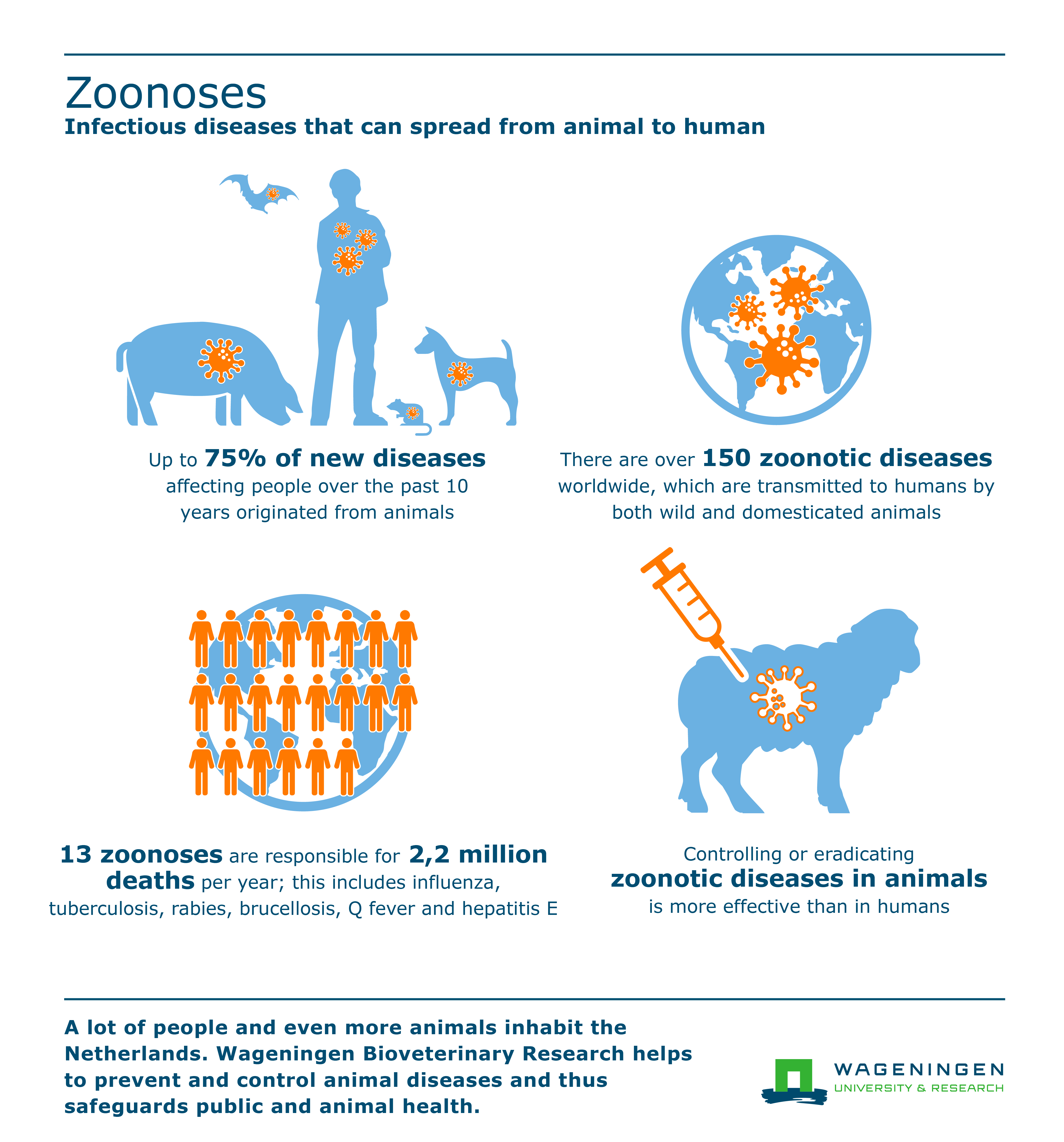 Researching People Png - Zoonoses - WUR